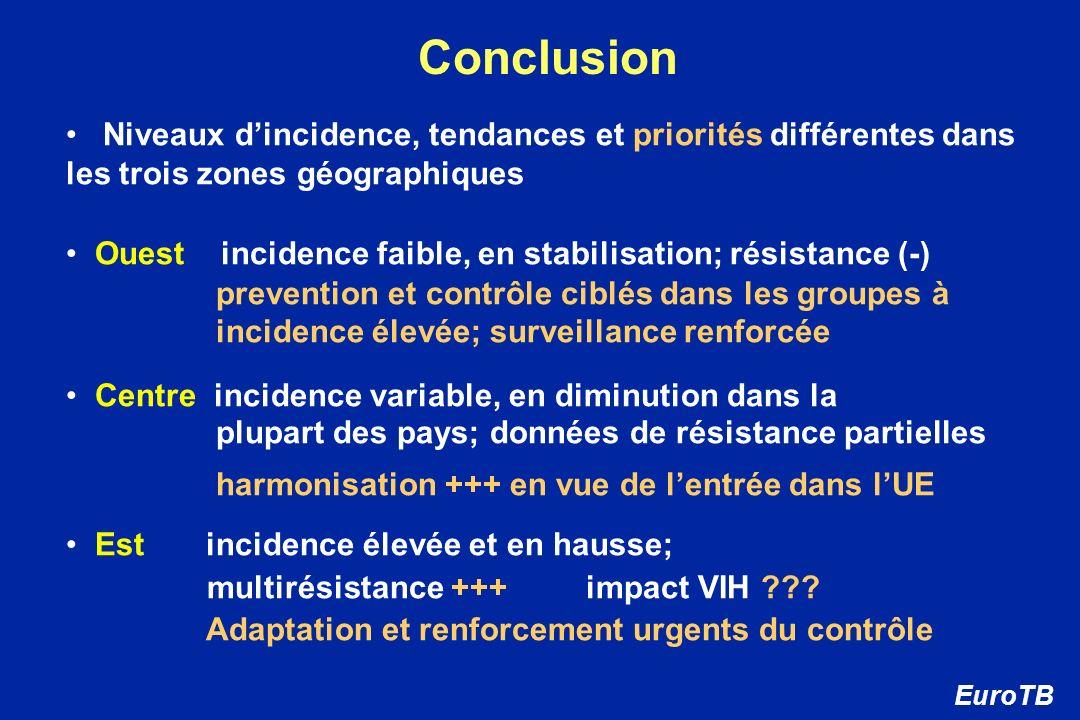 Conclusion Niveaux dincidence, tendances et priorités différentes dans les trois zones géographiques Ouest incidence faible, en stabilisation; résista