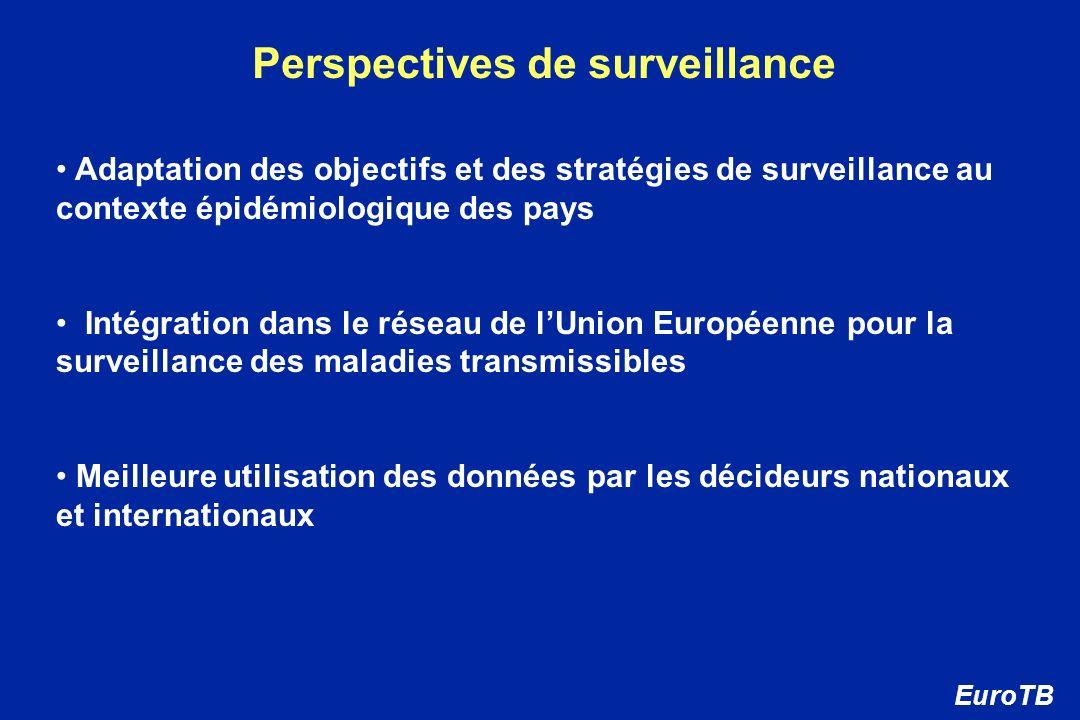 Perspectives de surveillance Adaptation des objectifs et des stratégies de surveillance au contexte épidémiologique des pays Intégration dans le résea
