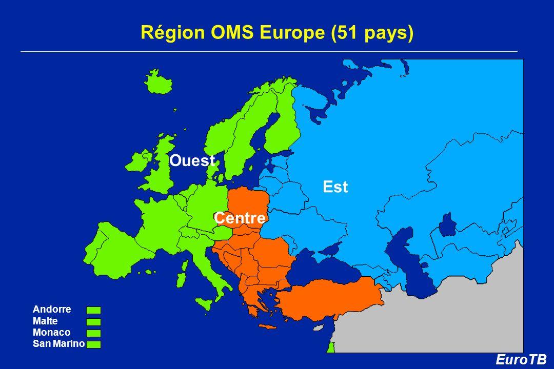 Région OMS Europe (51 pays) Ouest Centre Est Andorre Malte Monaco San Marino EuroTB