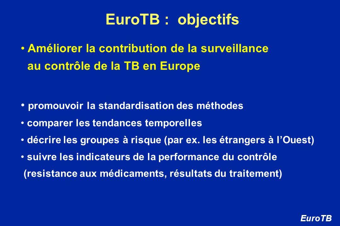 EuroTB : objectifs Améliorer la contribution de la surveillance au contrôle de la TB en Europe promouvoir la standardisation des méthodes comparer les