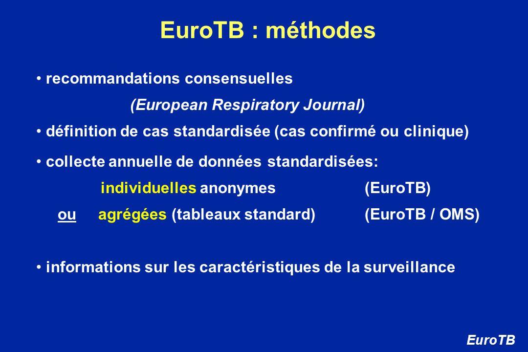 EuroTB : méthodes recommandations consensuelles (European Respiratory Journal) définition de cas standardisée (cas confirmé ou clinique) collecte annu