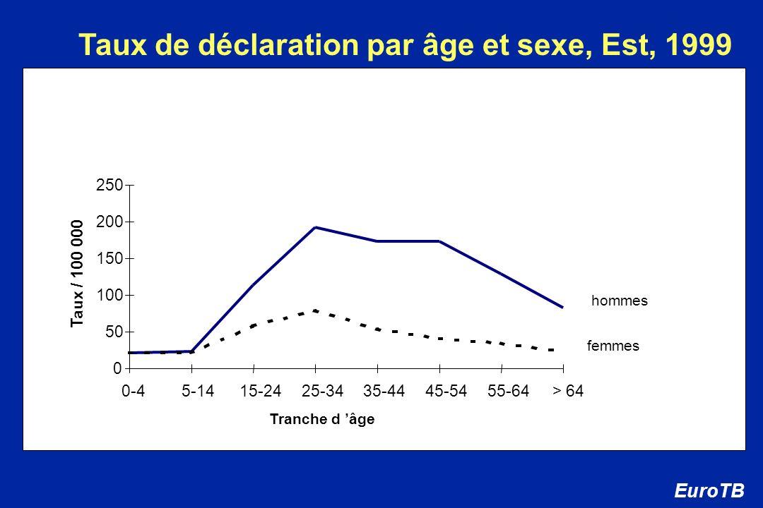 0 50 100 150 200 250 0-4 5-14 15-24 25-34 35-44 45-54 55-64> 64 Taux / 100 000 Taux de déclaration par âge et sexe, Est, 1999 EuroTB Tranche d âge hom