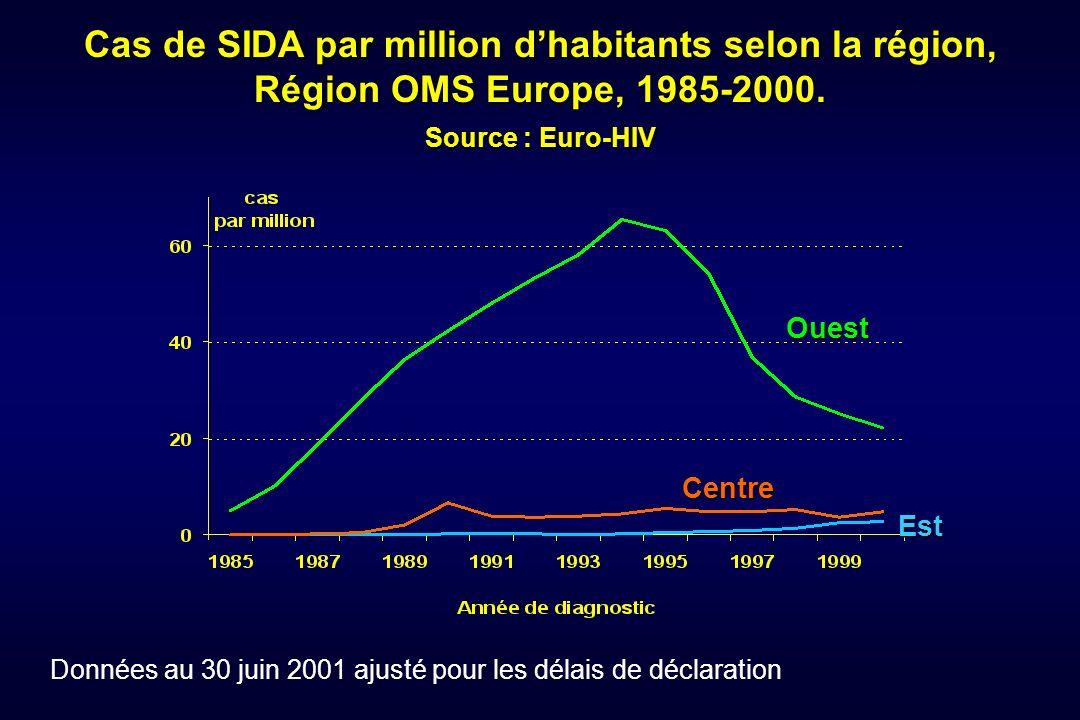 Est Centre Ouest Cas de SIDA par million dhabitants selon la région, Région OMS Europe, 1985-2000. Source : Euro-HIV Données au 30 juin 2001 ajusté po