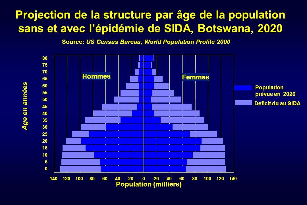 Source: US Census Bureau, World Population Profile 2000 Projection de la structure par âge de la population sans et avec lépidémie de SIDA, Botswana,