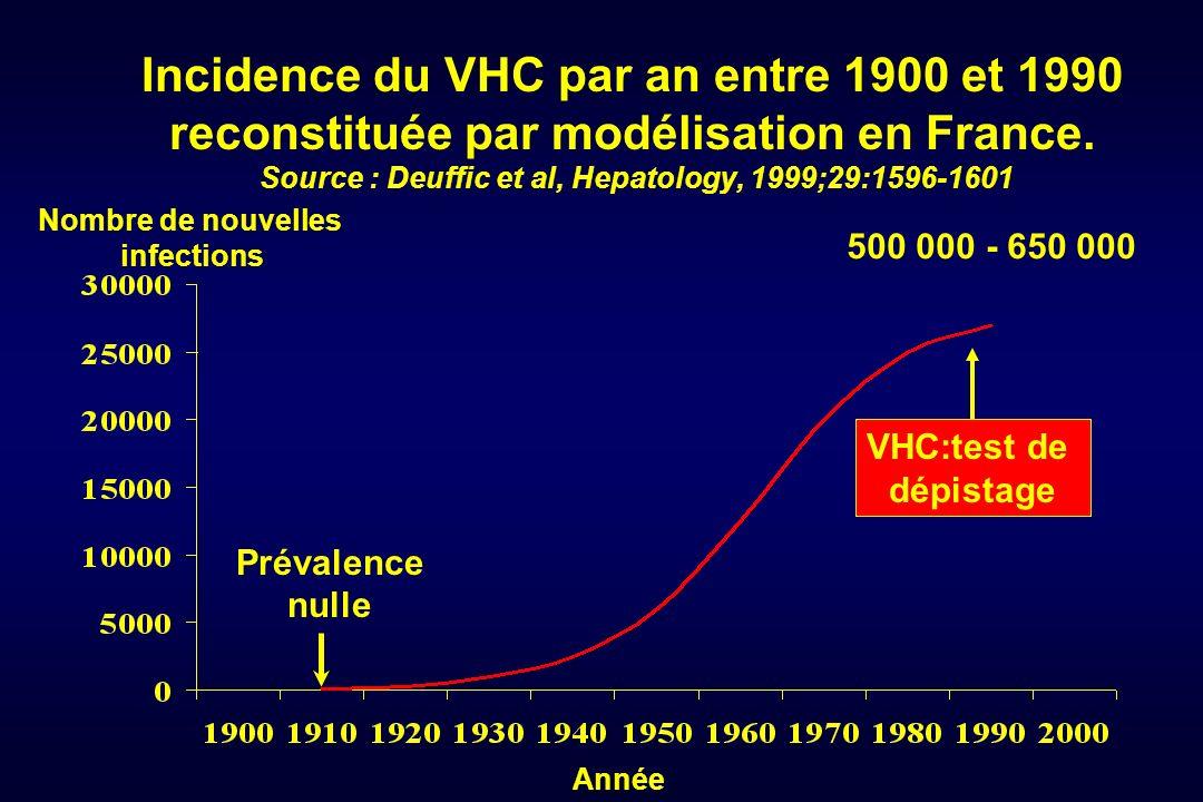 Incidence du VHC par an entre 1900 et 1990 reconstituée par modélisation en France. Source : Deuffic et al, Hepatology, 1999;29:1596-1601 Année Nombre