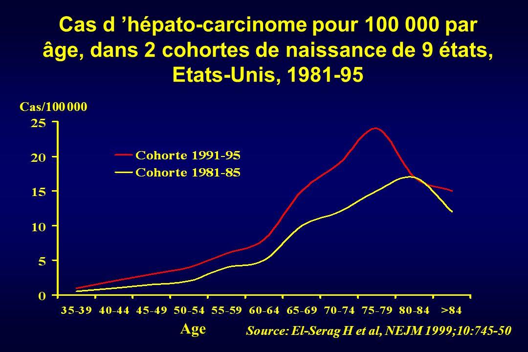 Cas d hépato-carcinome pour 100 000 par âge, dans 2 cohortes de naissance de 9 états, Etats-Unis, 1981-95 Age Cas/100 000 Source: El-Serag H et al, NE