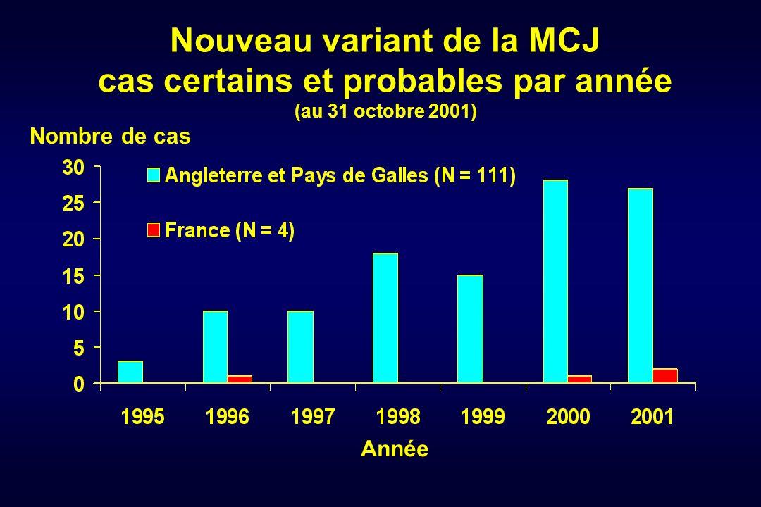 Nouveau variant de la MCJ cas certains et probables par année (au 31 octobre 2001) Année Nombre de cas