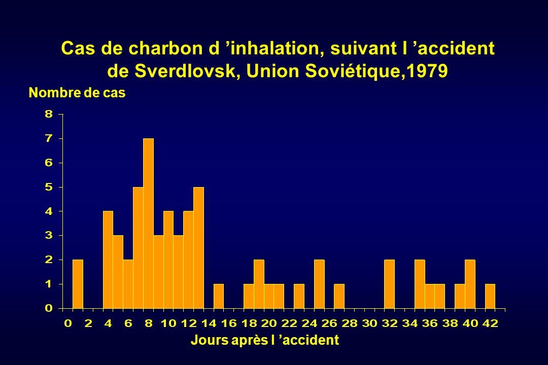 Cas de charbon d inhalation, suivant l accident de Sverdlovsk, Union Soviétique,1979 Jours après l accident Nombre de cas