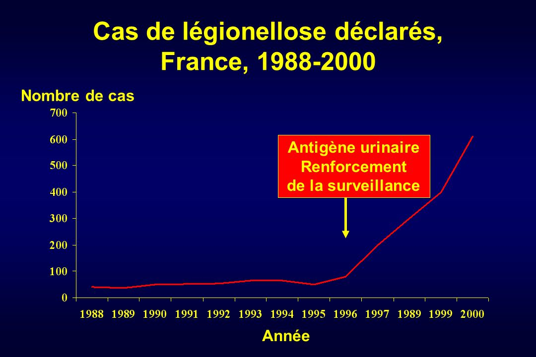 Cas de légionellose déclarés, France, 1988-2000 Année Nombre de cas Antigène urinaire Renforcement de la surveillance