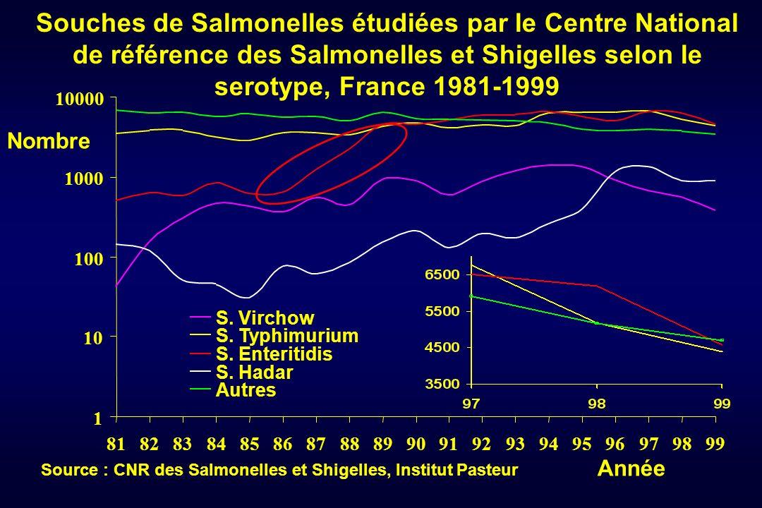 Souches de Salmonelles étudiées par le Centre National de référence des Salmonelles et Shigelles selon le serotype, France 1981-1999