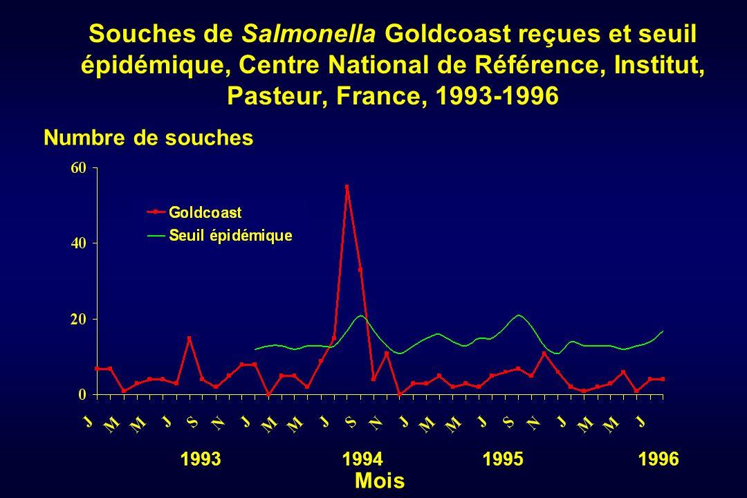 Souches de Salmonella Goldcoast reçues et seuil épidémique, Centre National de Référence, Institut, Pasteur, France, 1993-1996 Mois Numbre de souches