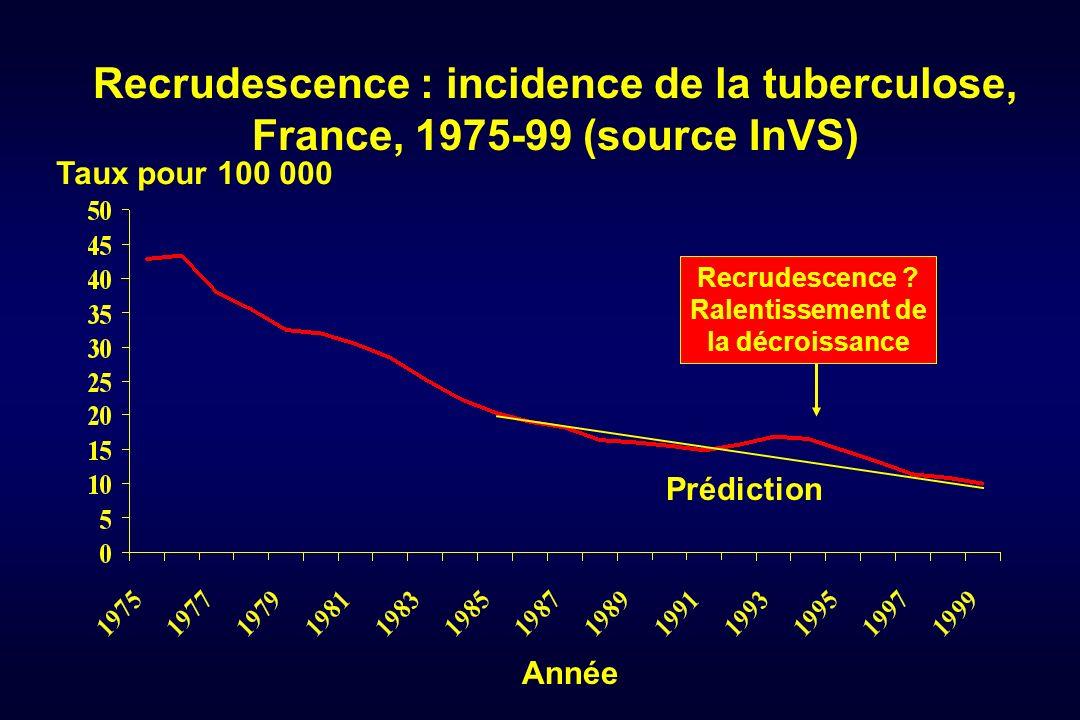 Recrudescence : incidence de la tuberculose, France, 1975-99 (source InVS) Année Taux pour 100 000 Recrudescence ? Ralentissement de la décroissance P