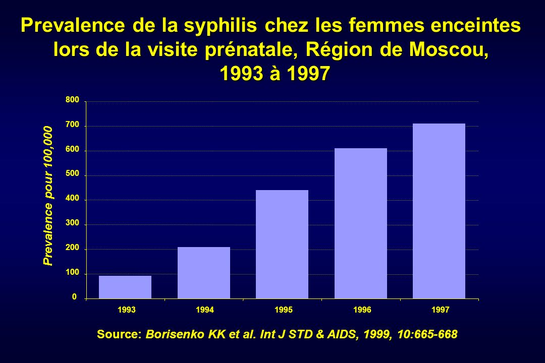 Prevalence de la syphilis chez les femmes enceintes lors de la visite prénatale, Région de Moscou, 1993 à 1997 0 100 200 300 400 500 600 700 800 19931