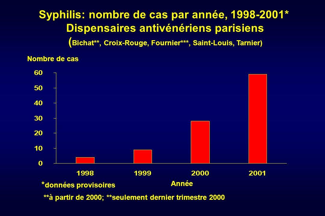 Syphilis: nombre de cas par année, 1998-2001* Dispensaires antivénériens parisiens ( Bichat**, Croix-Rouge, Fournier***, Saint-Louis, Tarnier) Nombre