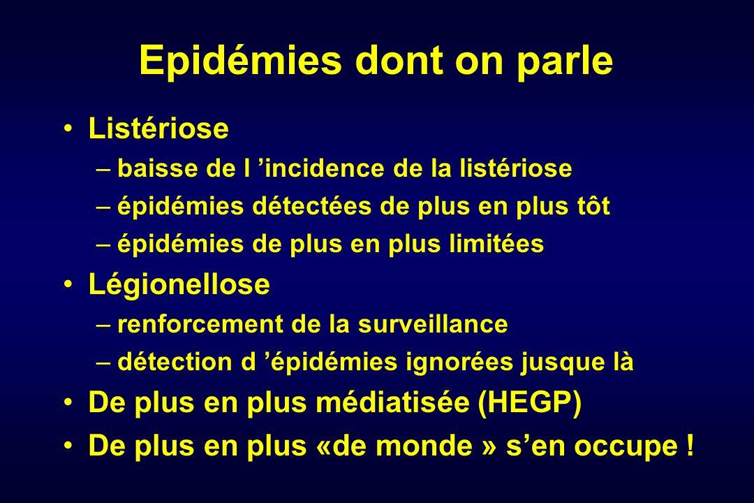 Epidémies dont on parle Listériose –baisse de l incidence de la listériose –épidémies détectées de plus en plus tôt –épidémies de plus en plus limitée