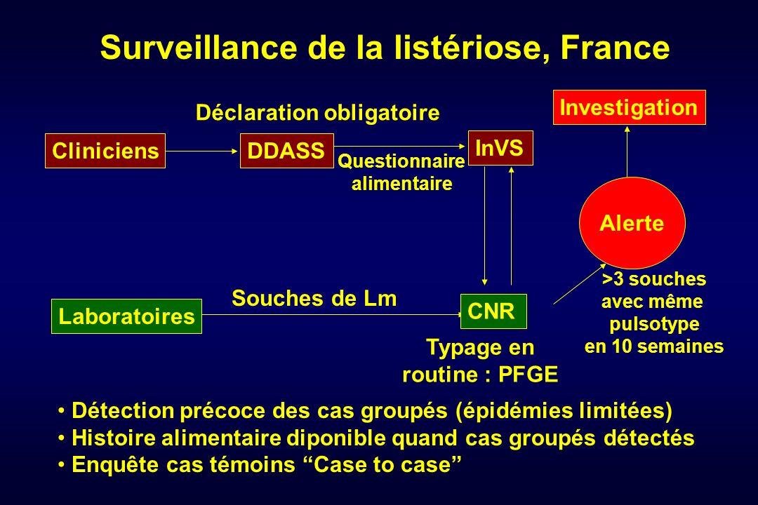 Surveillance de la listériose, France Souches de Lm Questionnaire alimentaire Alerte Déclaration obligatoire Typage en routine : PFGE >3 souches avec