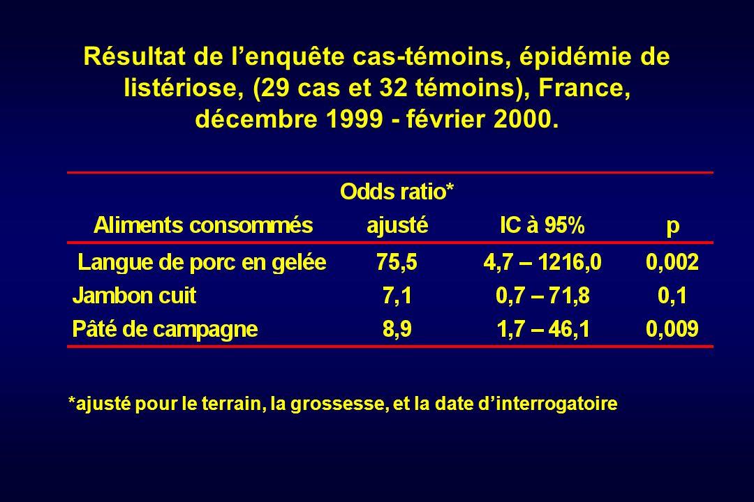 Résultat de lenquête cas-témoins, épidémie de listériose, (29 cas et 32 témoins), France, décembre 1999 - février 2000. *ajusté pour le terrain, la gr