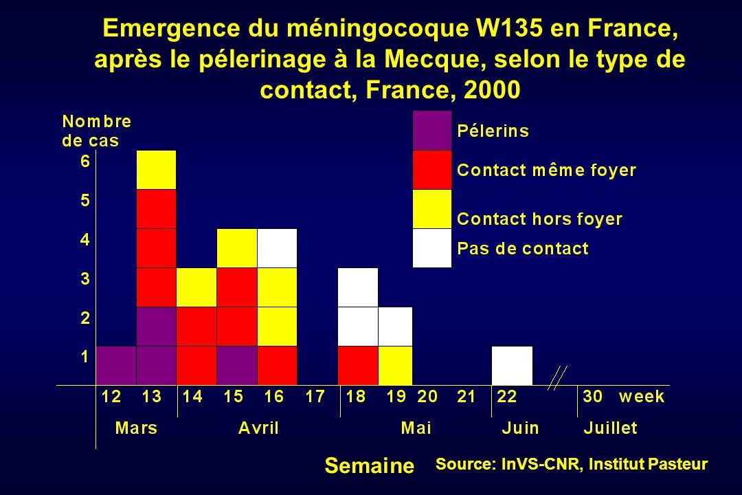 Emergence du méningocoque W135 en France, après le pélerinage à la Mecque, selon le type de contact, France, 2000 Semaine Source: InVS-CNR, Institut P