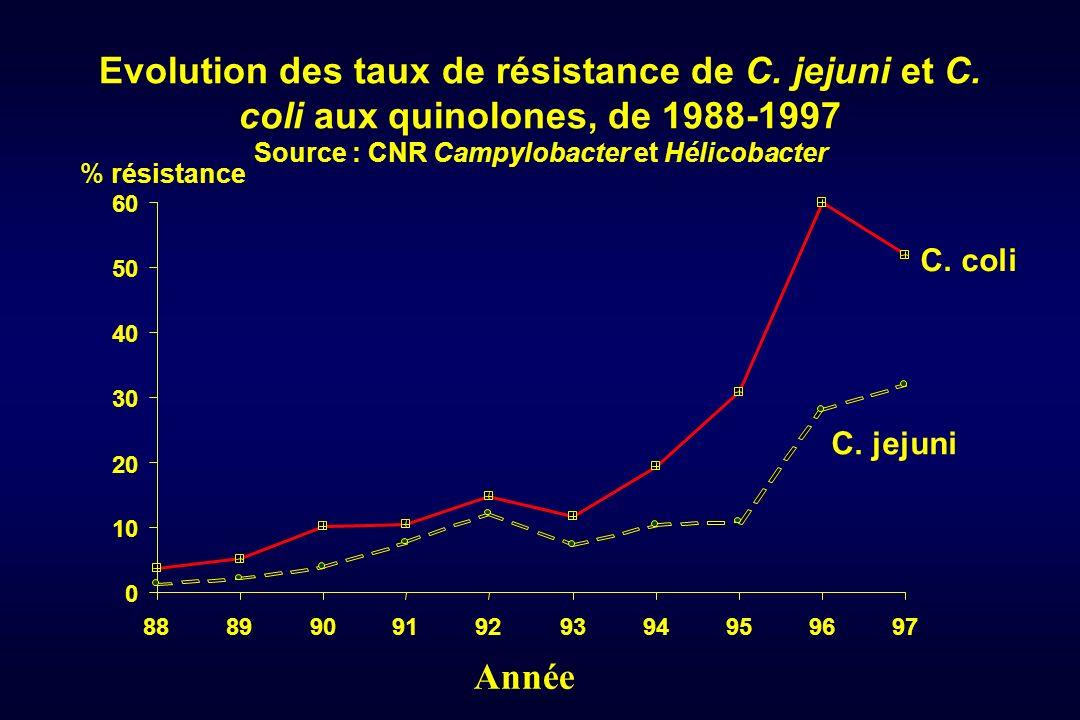 Evolution des taux de résistance de C. jejuni et C. coli aux quinolones, de 1988-1997 Source : CNR Campylobacter et Hélicobacter % résistance