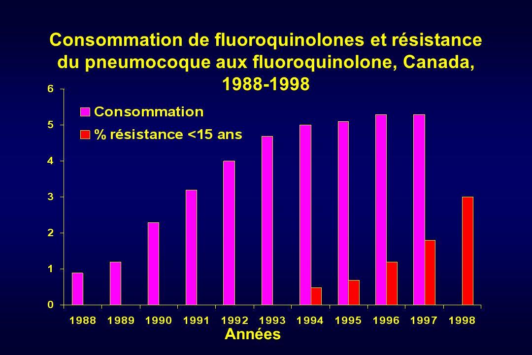 Consommation de fluoroquinolones et résistance du pneumocoque aux fluoroquinolone, Canada, 1988-1998 Années