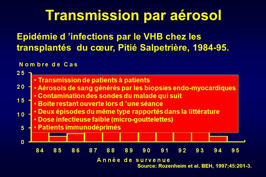 Transmission par aérosol Epidémie d infections par le VHB chez les transplantés du cœur, Pitié Salpetrière, 1984-95. Source: Rozenheim et al. BEH, 199