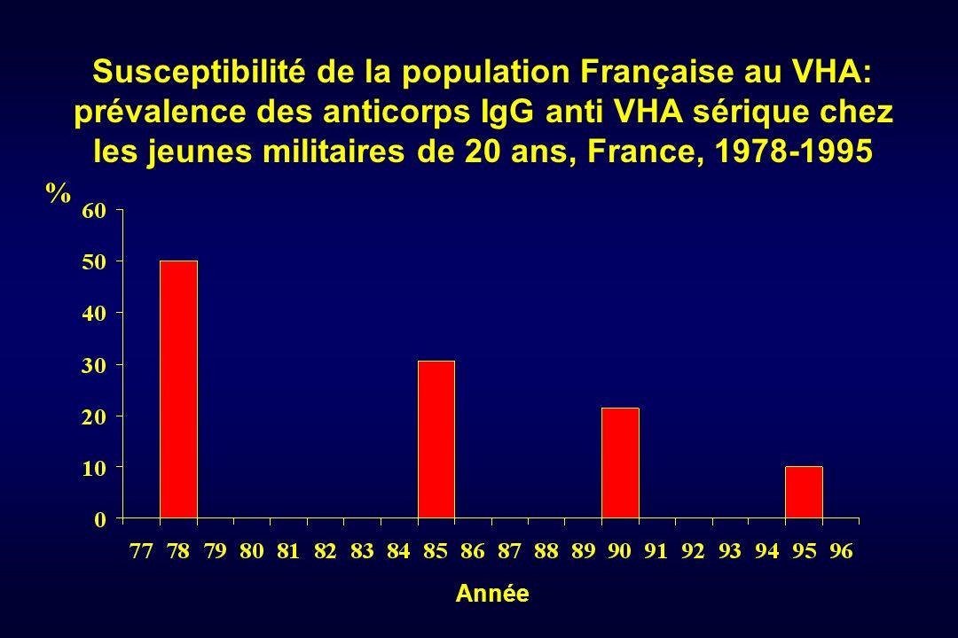 Susceptibilité de la population Française au VHA: prévalence des anticorps IgG anti VHA sérique chez les jeunes militaires de 20 ans, France, 1978-199