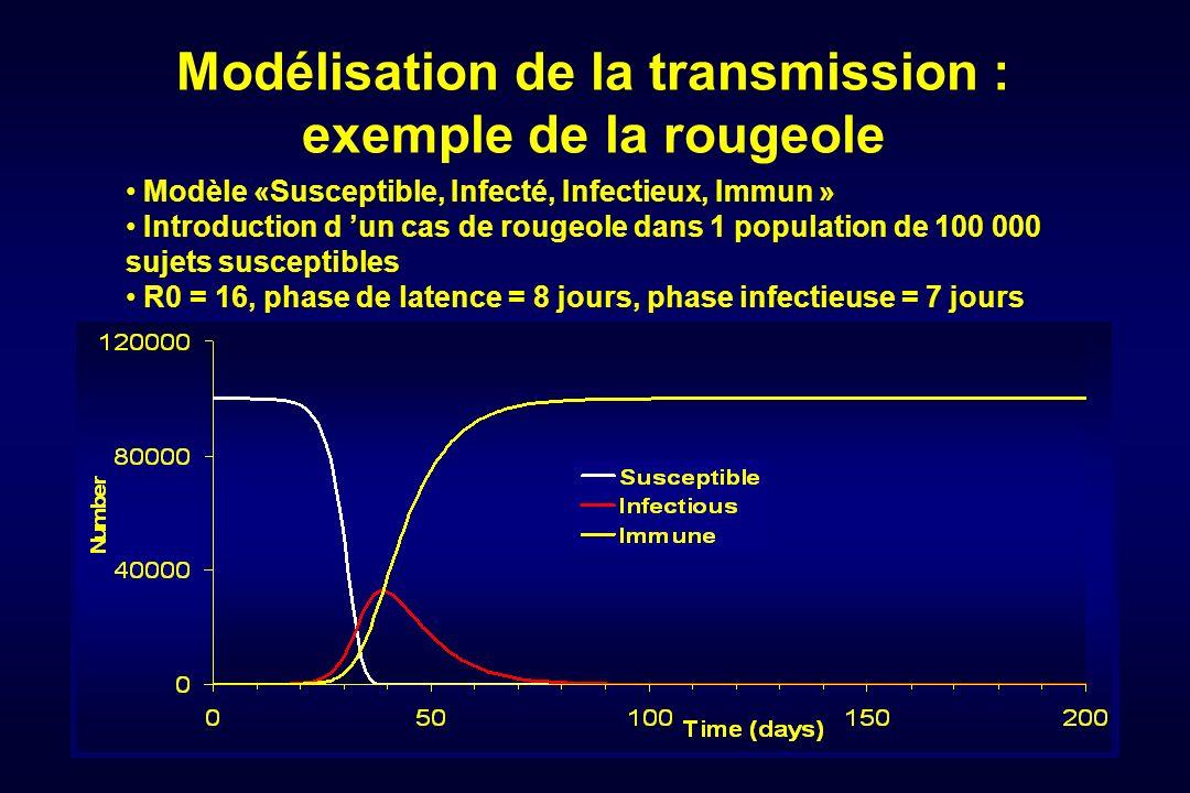 Modèle «Susceptible, Infecté, Infectieux, Immun » Introduction d un cas de rougeole dans 1 population de 100 000 sujets susceptibles R0 = 16, phase de