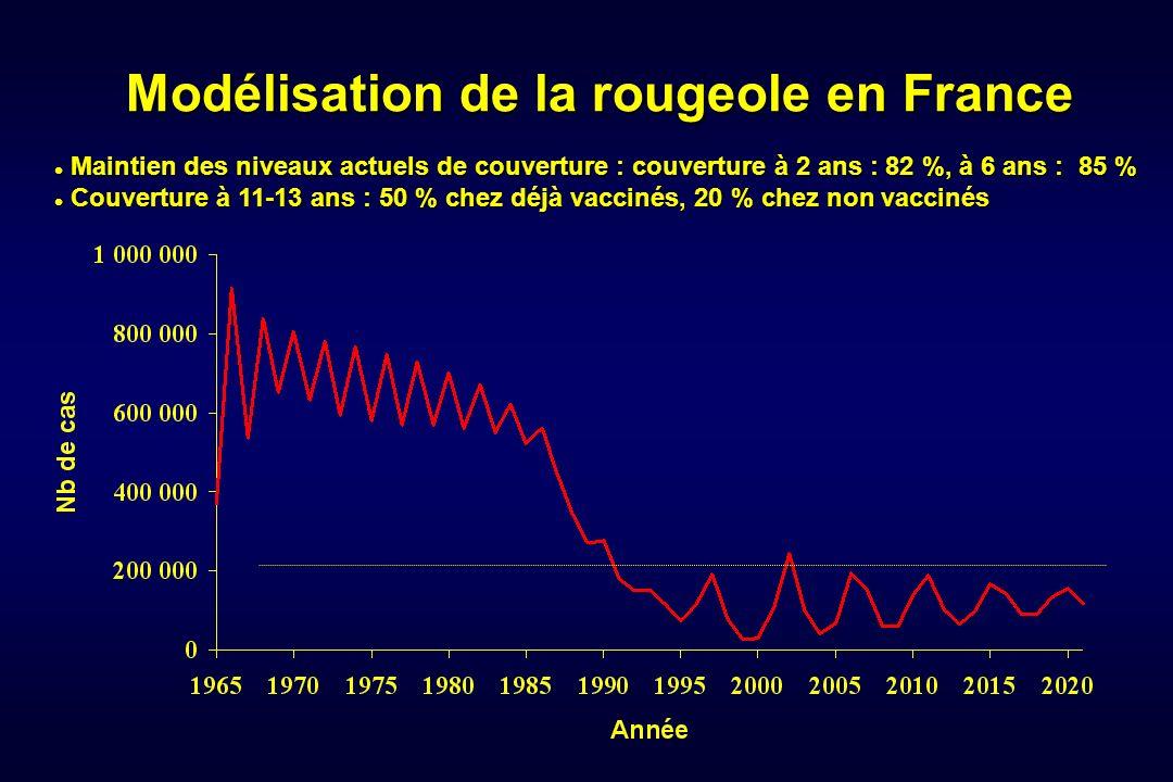 Modélisation de la rougeole en France Maintien des niveaux actuels de couverture : couverture à 2 ans : 82 %, à 6 ans : 85 % Maintien des niveaux actu