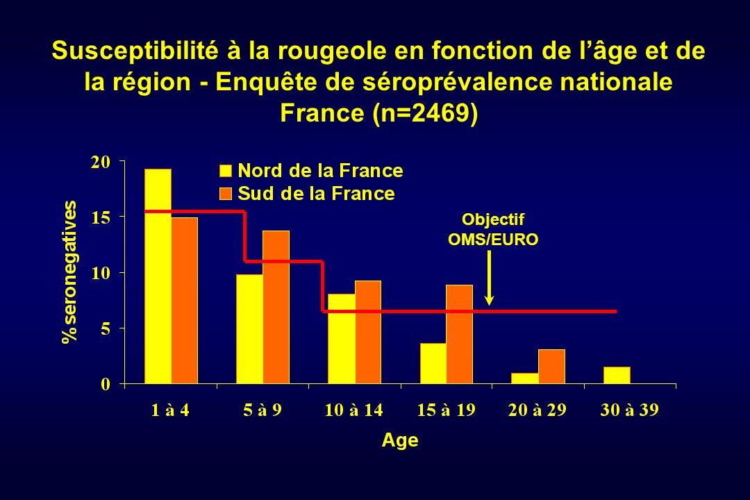 Susceptibilité à la rougeole en fonction de lâge et de la région - Enquête de séroprévalence nationale France (n=2469) Objectif OMS/EURO