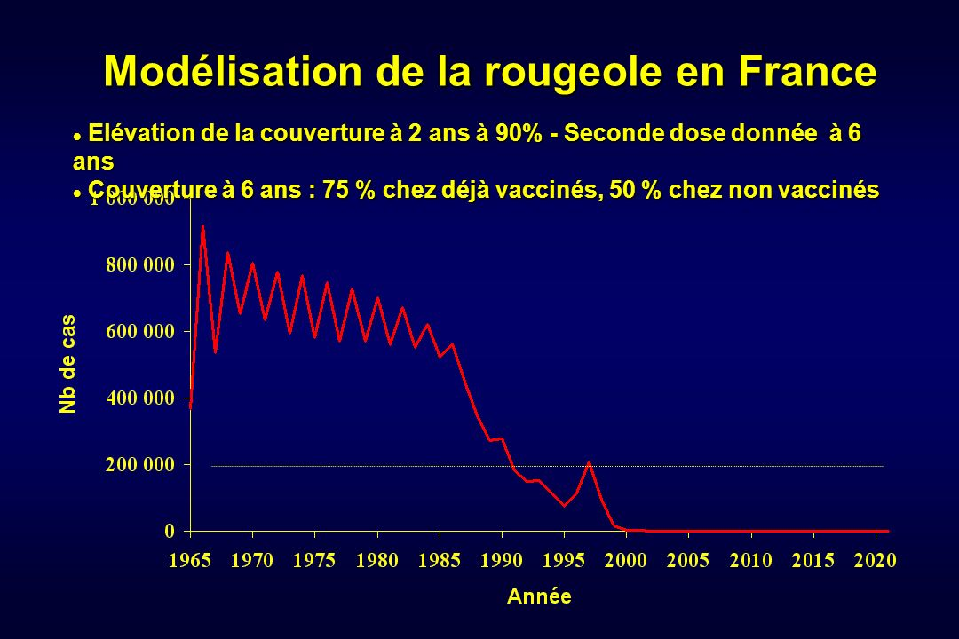 Modélisation de la rougeole en France Elévation de la couverture à 2 ans à 90% - Seconde dose donnée à 6 ans Elévation de la couverture à 2 ans à 90%