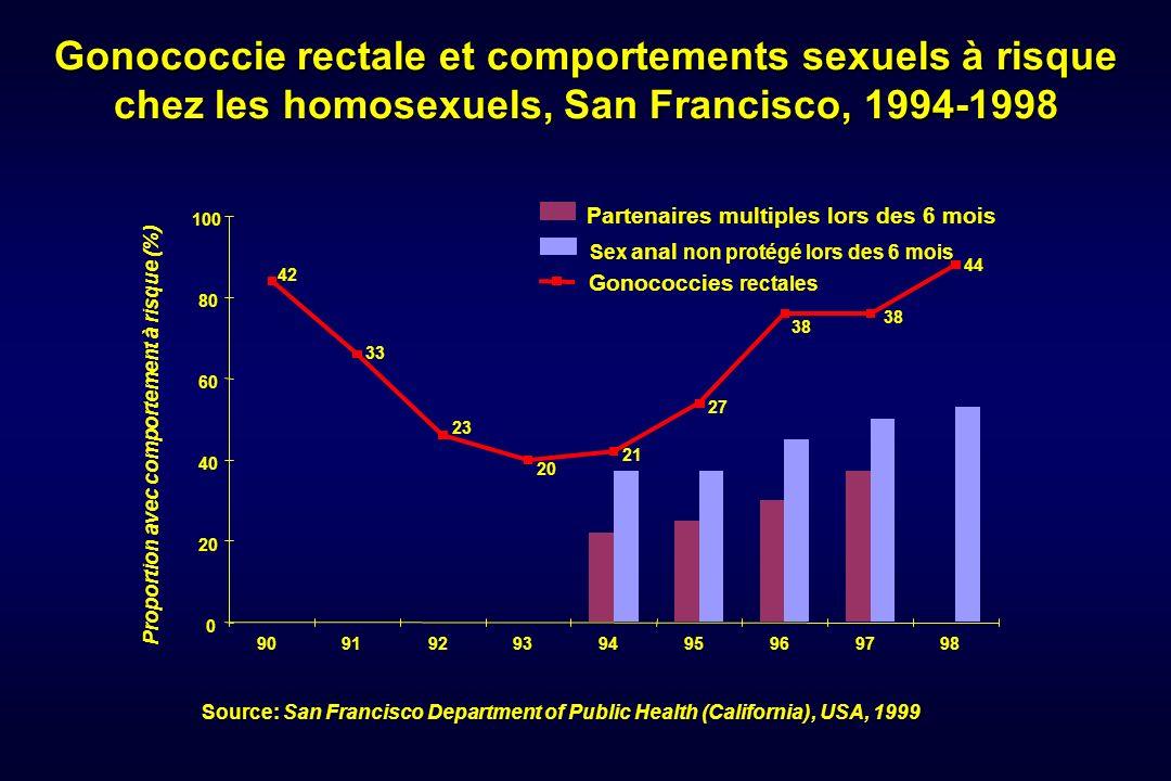 Gonococcie rectale et comportements sexuels à risque chez les homosexuels, San Francisco, 1994-1998 Proportion avec comportement à risque (%) Partenai