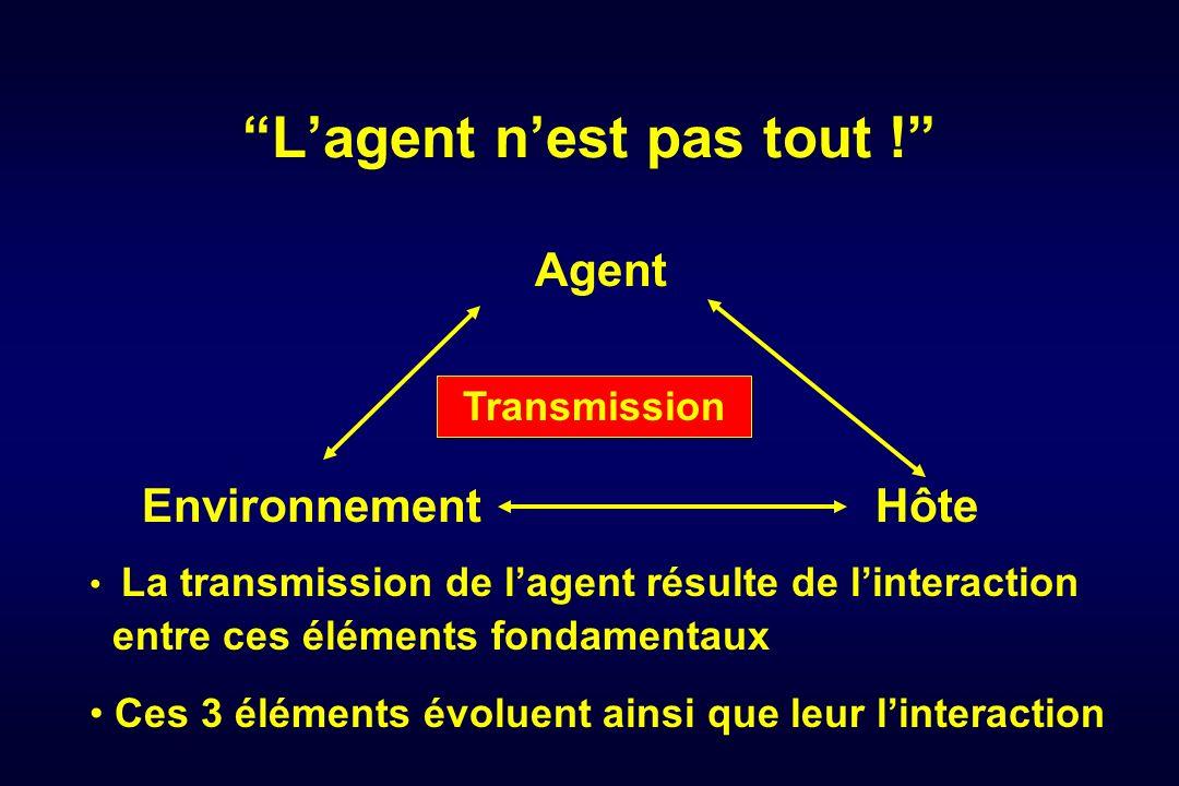 Lagent nest pas tout ! AgentEnvironnementHôte La transmission de lagent résulte de linteraction entre ces éléments fondamentaux Transmission Ces 3 élé