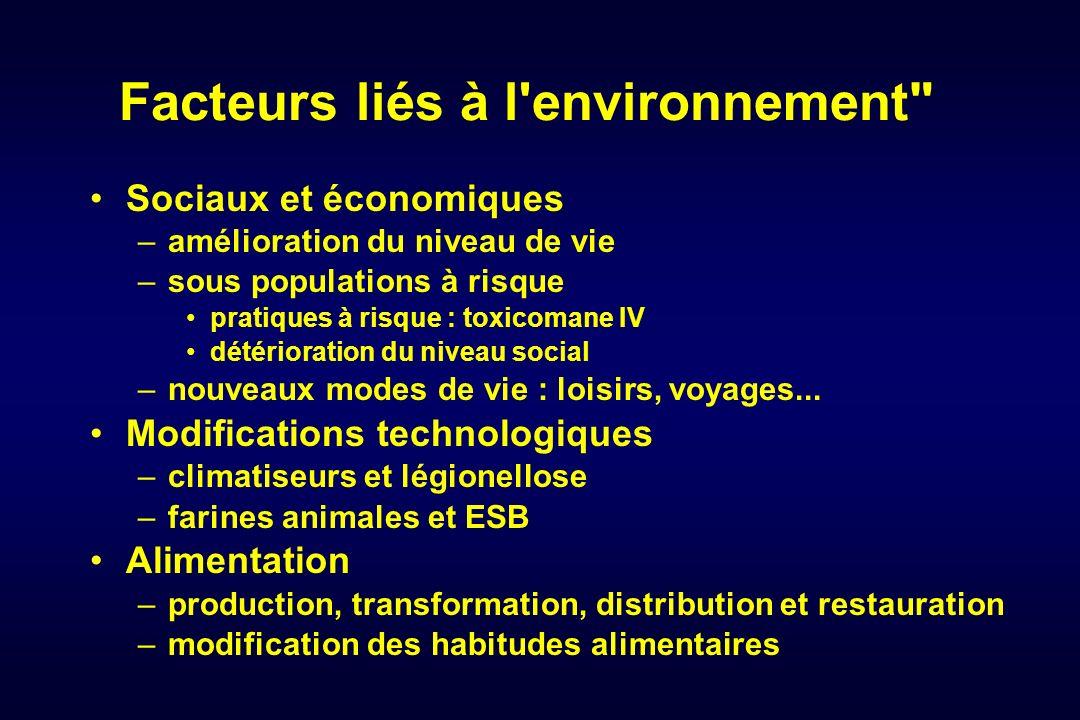 Facteurs liés à l'environnement