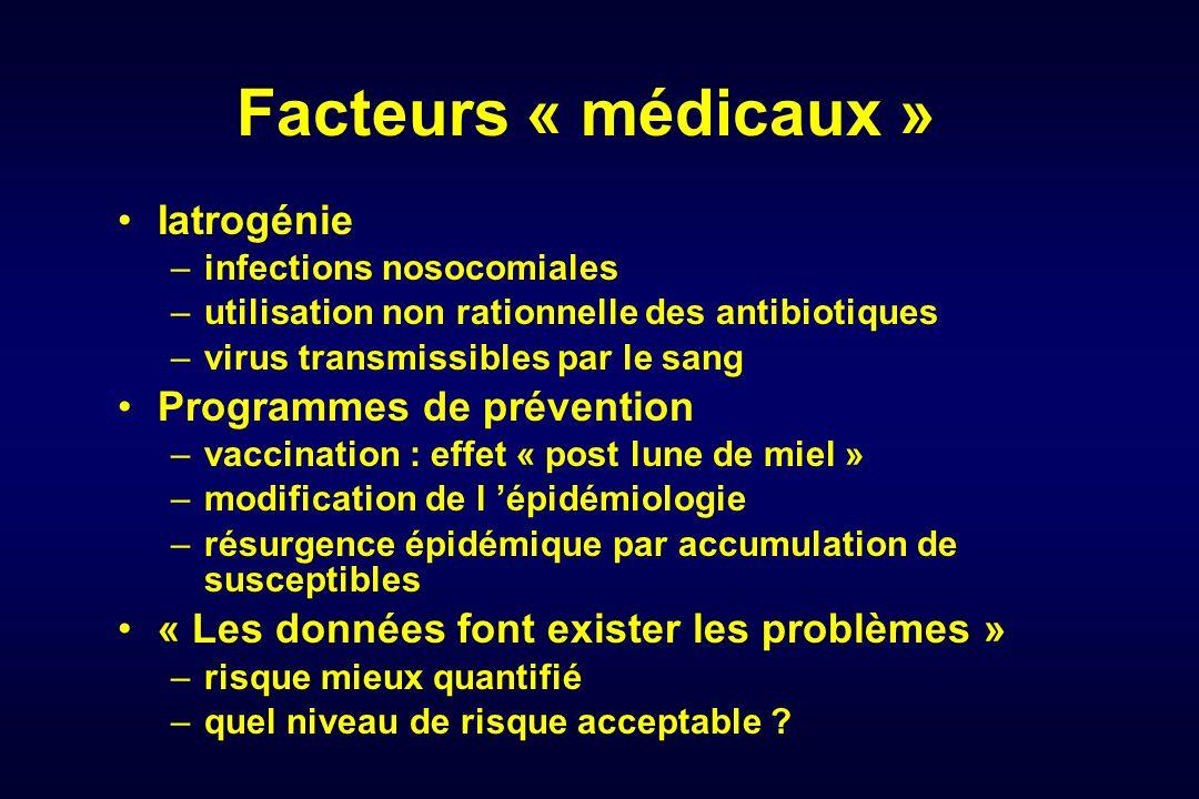 Facteurs « médicaux » Iatrogénie –infections nosocomiales –utilisation non rationnelle des antibiotiques –virus transmissibles par le sang Programmes