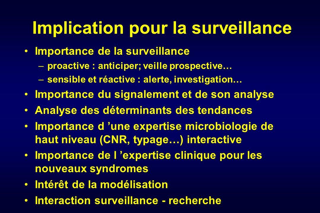Importance de la surveillance –proactive : anticiper; veille prospective… –sensible et réactive : alerte, investigation… Importance du signalement et