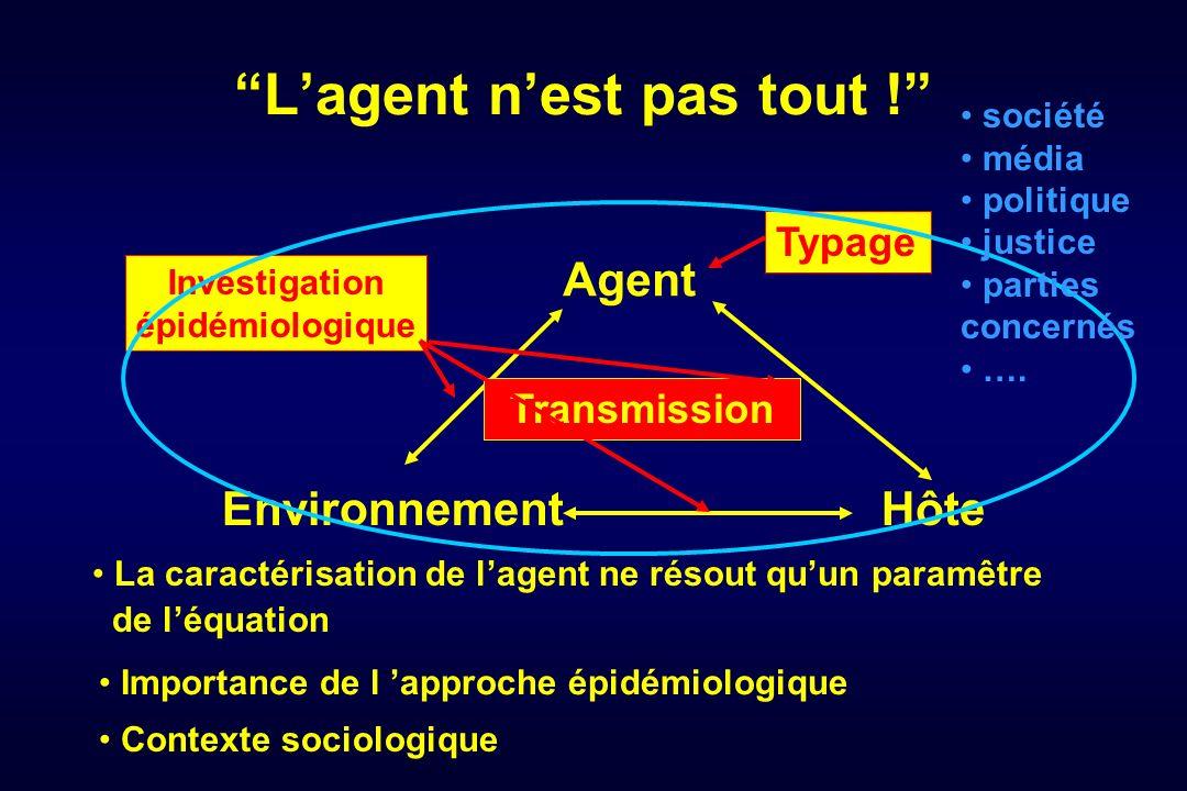 Lagent nest pas tout ! Agent EnvironnementHôte La caractérisation de lagent ne résout quun paramêtre de léquation Typage Transmission Investigation ép