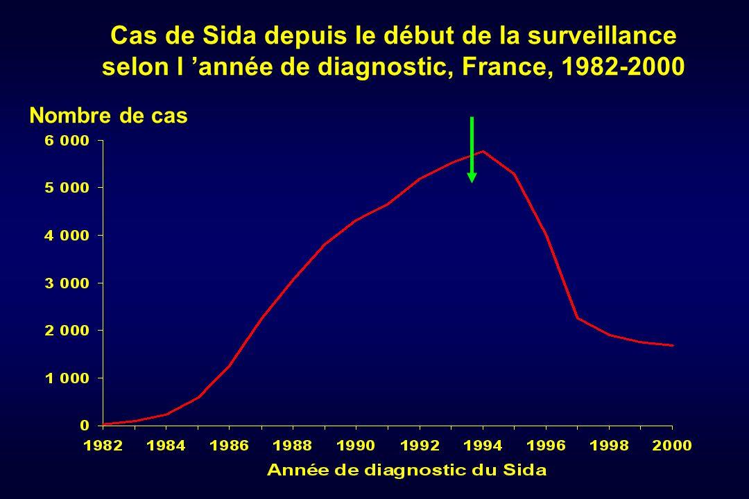 Cas de Sida depuis le début de la surveillance selon l année de diagnostic, France, 1982-2000 Nombre de cas