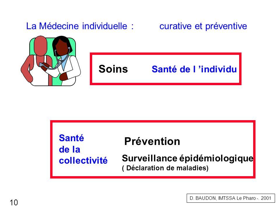 La Médecine individuelle : curative et préventive Soins Prévention Surveillance épidémiologique ( Déclaration de maladies) Santé de l individu Santé d