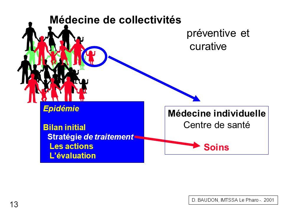 Epidémie Bilan initial Stratégie de traitement Les actions Lévaluation Médecine individuelle Centre de santé Soins Médecine de collectivités préventiv