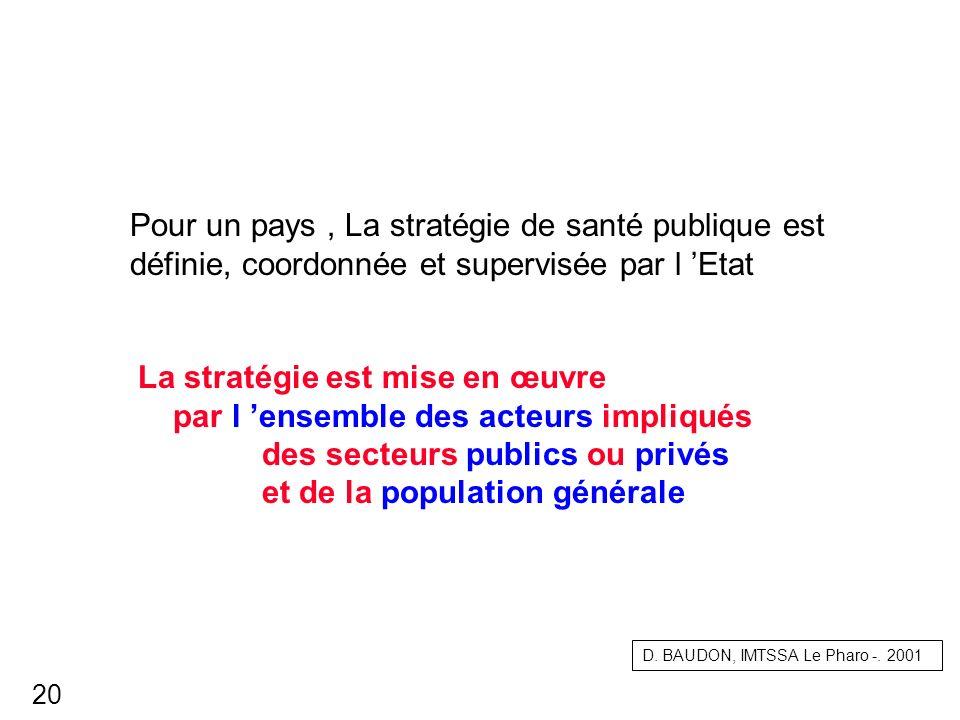 Pour un pays, La stratégie de santé publique est définie, coordonnée et supervisée par l Etat La stratégie est mise en œuvre par l ensemble des acteur
