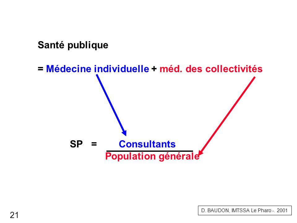 Santé publique = Médecine individuelle + méd. des collectivités SP = Consultants Population générale D. BAUDON, IMTSSA Le Pharo -. 2001 21