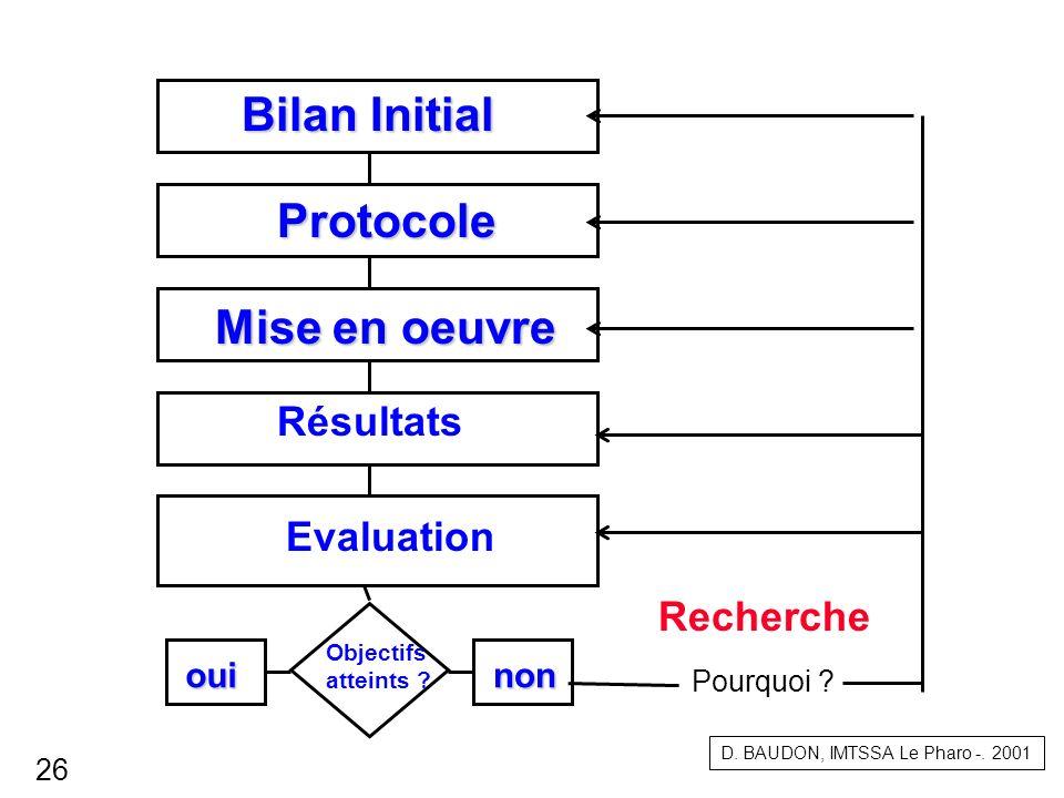 Bilan Initial ouinon Objectifs atteints ? Recherche Evaluation Protocole Mise en oeuvre Résultats D. BAUDON, IMTSSA Le Pharo -. 2001 26 Pourquoi ?