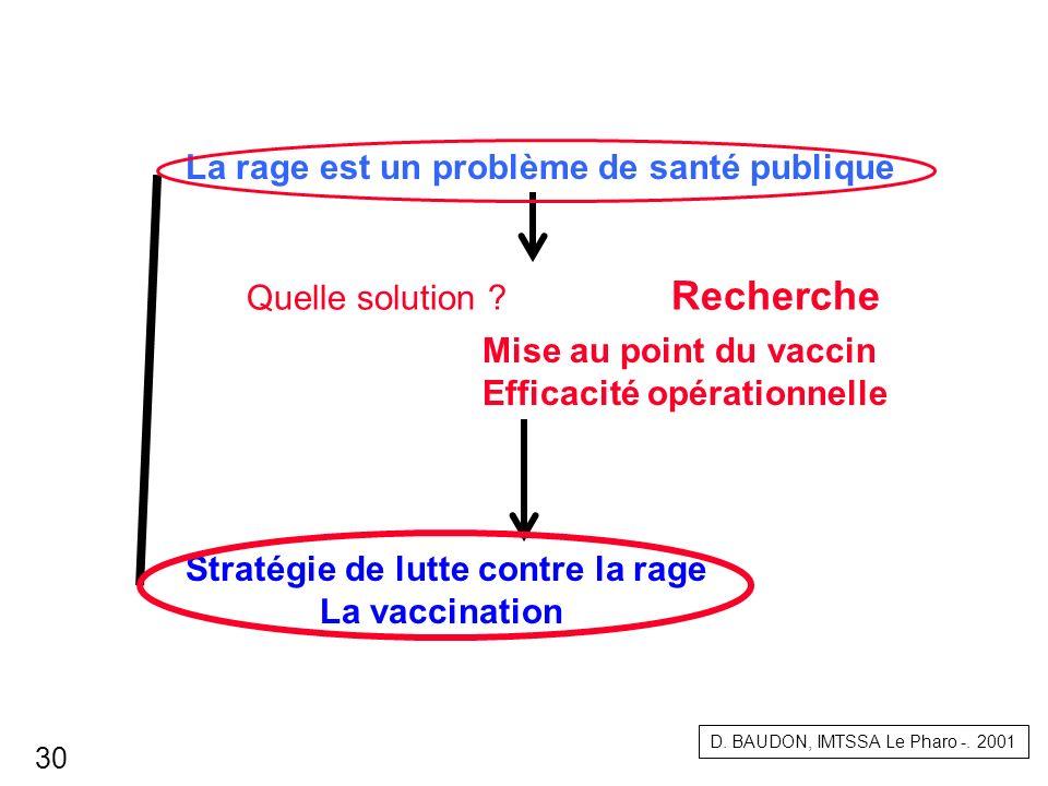 La rage est un problème de santé publique Stratégie de lutte contre la rage La vaccination Quelle solution ? Recherche Mise au point du vaccin Efficac