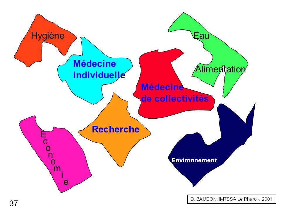 Médecine individuelle Médecine de collectivités Recherche Eau Alimentation Hygiène Environnement E c o n o m i e D. BAUDON, IMTSSA Le Pharo -. 2001 37