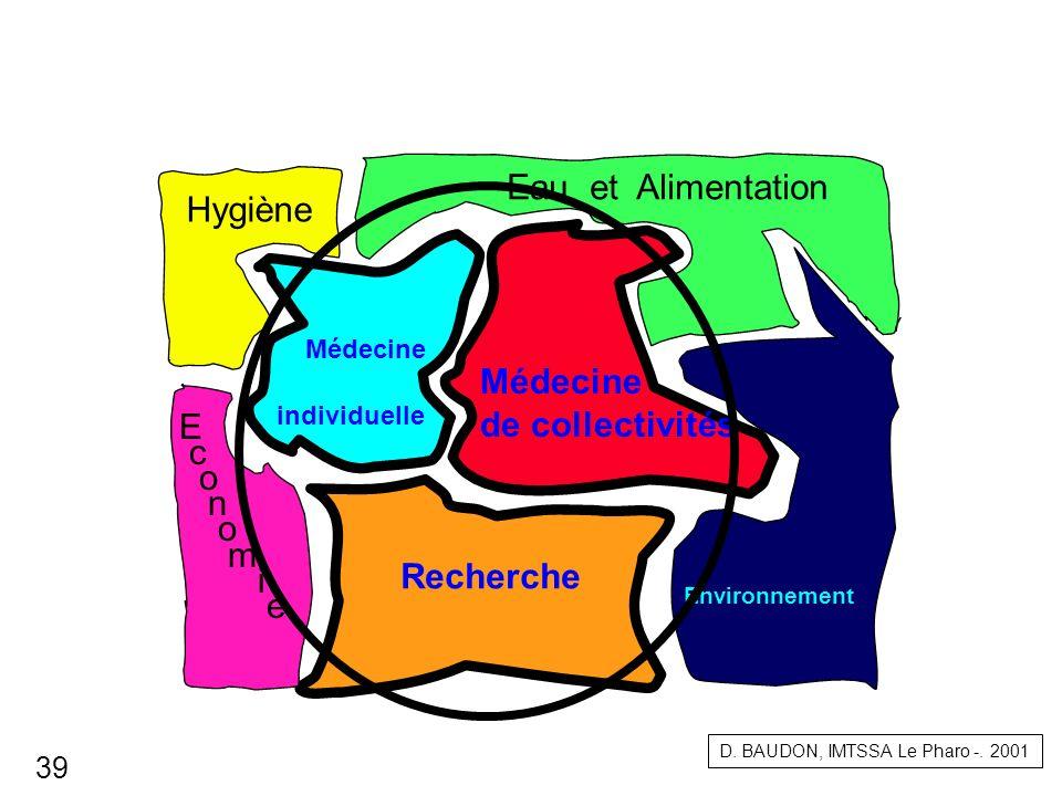 Médecine de collectivités Recherche Eau et Alimentation Hygiène E c o n o m i e Environnement Médecine individuelle D. BAUDON, IMTSSA Le Pharo -. 2001