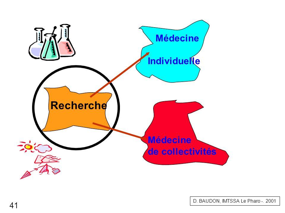 Recherche D. BAUDON, IMTSSA Le Pharo -. 2001 Médecine Individuelle Médecine de collectivités 41