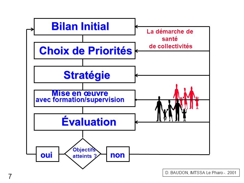 oui Objectifs atteints ? La démarche de santé de collectivités Choix de Priorités Bilan Initial Stratégie Mise en œuvre avec formation/supervision Éva