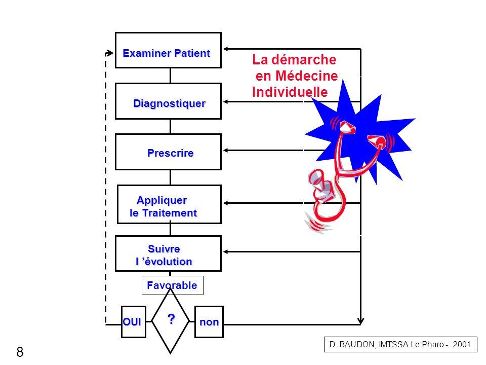 Évaluation Initiale Mise en œuvre - Stratégie Choix de Priorités Supervision Évaluation Examen du Patient Examen du Patient Prescription Diagnostic Suivi du Traitement Evolution Médecine individuelle - Médecine de collectivités D.
