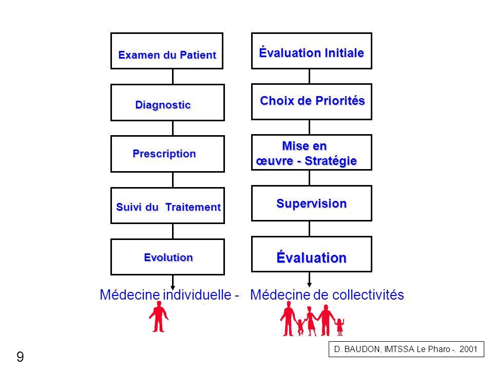 La Médecine individuelle : curative et préventive Soins Prévention Surveillance épidémiologique ( Déclaration de maladies) Santé de l individu Santé de la collectivité D.