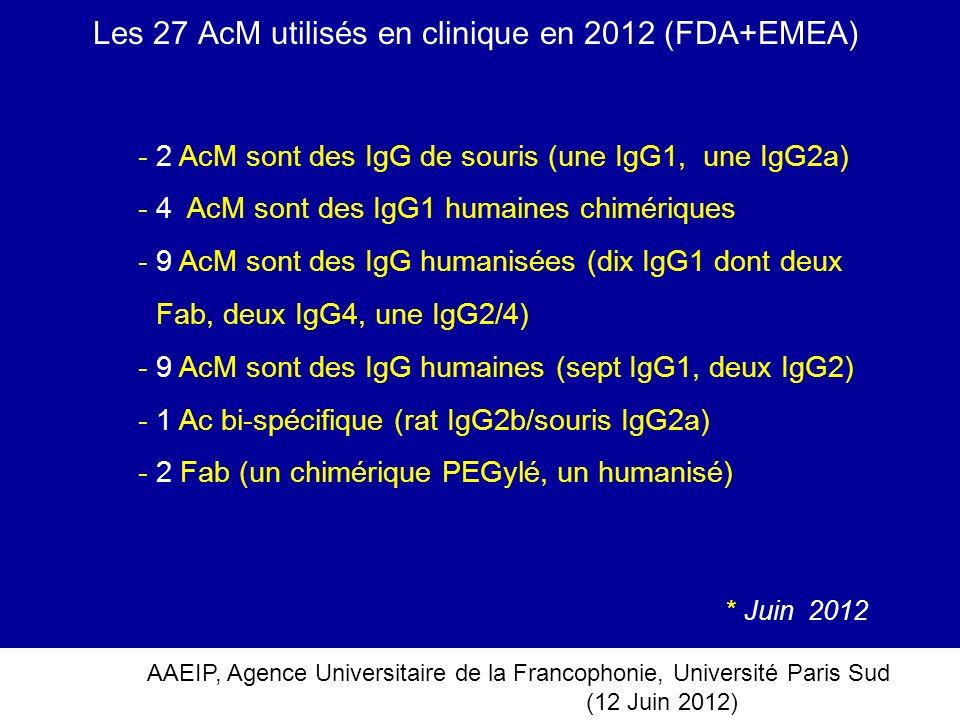 AAEIP, Agence Universitaire de la Francophonie, Université Paris Sud (12 Juin 2012) Les 27 AcM utilisés en clinique en 2012 (FDA+EMEA) - 2 AcM sont de